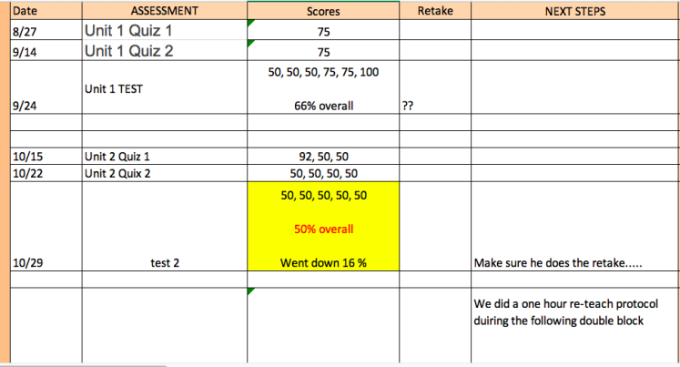 This is an image of a spreadsheet that shows how I monitor progress in the math push-in class. It has columns for assessments, scores, and next steps.